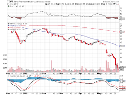 Teva Stock Chart Buy Teva A Recent Downgrade Is Overblown And Late To The