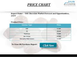 Chocolate Prices Chart Jsb Market Research Uae Chocolate Market Forecast And