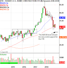 Itb Etf Chart This Etf Just Popped Up On My Long Trade Radar Investing Com