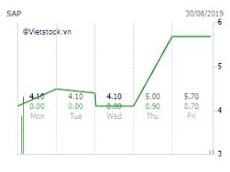 Vietnam Stock Sap Vietnam Stock Market Stock Charts From
