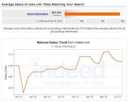 Nursing Informatics Career Salary 2019 Nursejournal Org