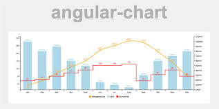Chart Library For Angular 16 Beautiful Graphs And Charts For Angular Js Ninodezign Com