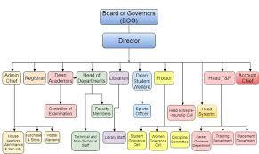 Tech Mahindra Organizational Chart Galgotia College
