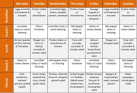 Liquid Diet Chart For Weight Loss Pin On Weightloss