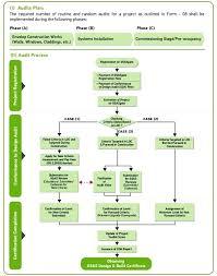 Building Construction Process Flow Chart Pdf Building Construction Process Flow Chart Pdf Kaskader Org