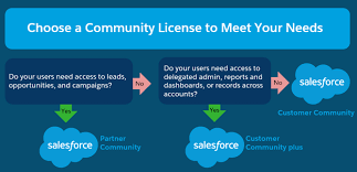 Org Chart Plus Salesforce External Users Inputing Into The Org Salesforce Stack Exchange
