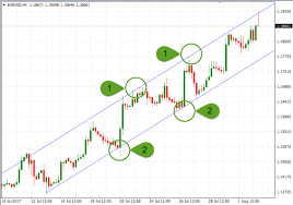 How To Mark Up A Chart In Forex Identify Key Forex Chart Levels And How To Trade Them My