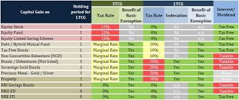 Capital Gains Tax Chart 2017 Capital Gains Tax For Nris Its Not That Simple Aditya