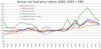 Food Prices Wikiwand
