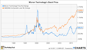 Micron Chart Micron Technology Inc In 3 Charts The Motley Fool