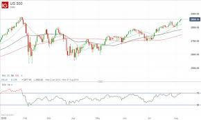 Vix Index Of Us Stock Market Volatility Falls To Lowest