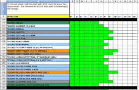 Metal Detector Comparison Chart A One Page Comparison Chart For All The Tesoros