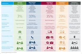 5 Generations Overview For B2b Marketers Mkabeles Blog