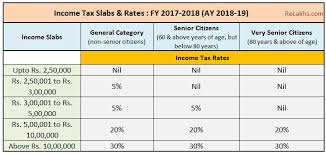 Latest Income Tax Slab Rates For Fy 2017 18 Ay 2018 19
