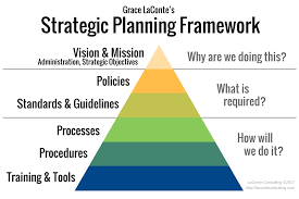 Strategic Planning Framework The Ultimate Strategic Planning Framework Tool Introduction