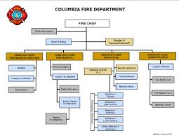 Organizational Chart Columbia Fire Department