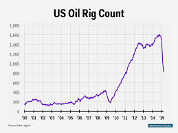 Us Rig Count Chart Rig Count Usa Who Discovered Crude Oil