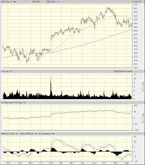 Twlo Chart Now Maybe Later Realmoney