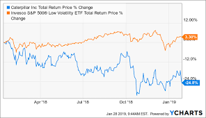 Caterpillar Stock Price Chart Understanding Caterpillar The Cycle And Why It Fell