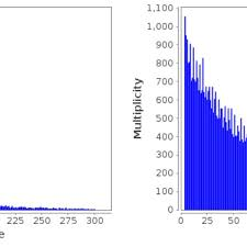 Recurrences Distance Distributions Of The Word Aga In Orf