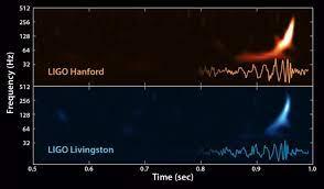 LIGO detecta ondas gravitacionales de la fusión de dos agujeros negros - La  Ciencia de la Mula Francis