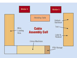 wire processing lean manufacturing of cable assemblies in lean manufacturing all the people and machines needed to assemble a particular product are arranged together in a cell orders are not routed back and