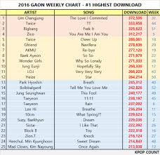 Chart 2016 Gaon Records Highest Download Streaming From