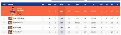 Point Chart Ipl 2018 Ipl Points Table 2019 Standings Rankings Orange Cap
