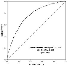 Discriminative Power Of The Mdss Roc Curve Using The Mds As