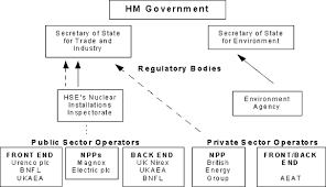 Uk Government Hierarchy Chart United Kingdom 2011