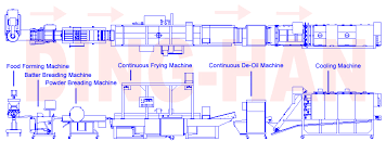 Chicken Nuggets Production Line Food Processing Equipment