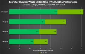 Monster Hunter World Chart Nvidia Boasts Of 50 Per Cent Fps Boost In Monster Hunter