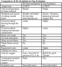 Turbo Torch Tip Sizes Chart Air Fuel Or Oxy Fuel For Soldering And Brazing 2014 04 07