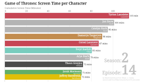 Game Of Thrones Bar Chart Race Screen Time Per Character Per Episode Seasons 1 7