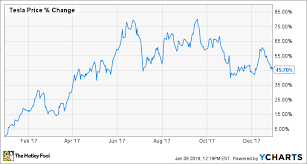Why Shares Of Tesla Tsla Rose 46 In 2017 The Motley Fool