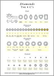 Ring Color And Clarity Chart Pin On Diamant