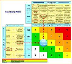 Business Risk Assessment. Hipaa Risk Assessment Template ...