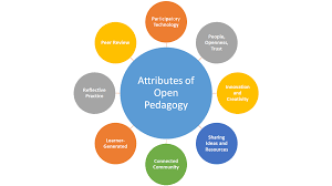 Design Attributes Design Attributes Of Open Pedagogy By Bronwyn Hegarty The