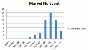 Sales Chart Sales Charts Amazing Spider Man Launches Big But Other Marvel