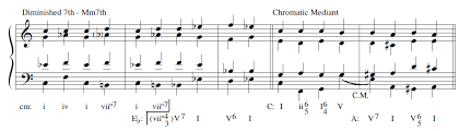 Music Modulation Chart How Many Types Of Modulation Are There Music Practice