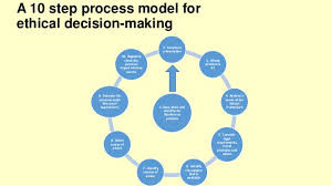 Ethical Decision Making Models Lecture 9 Ethical Decision Making