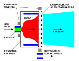 xips xenon ion propulsion system