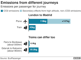 Car Carbon Emissions Chart Climate Change Should You Fly Drive Or Take The Train