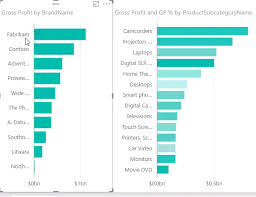 Cross Chart Excel Excel Chart Highlighting My Online Training Hub