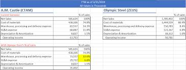 What Is A Zeus Chart Why Olympic Steel Should Acquire A M Castle Olympic Steel