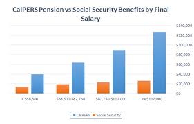 Calpers Retirement Percentage Chart Average Calpers Pension Up To 5 Times Greater Than