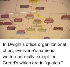 Dwight Schrute Org Chart Michael Scott T K Schrute Original Assistant Regional