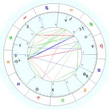 Get Your Free Birth Chart Best Choice Charts Readings