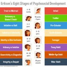 22 Best Erikson Stages Images In 2019 Erikson Stages