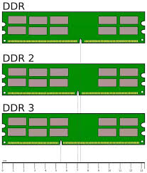 How To Check If A Particular Ram Is Compatible With A
